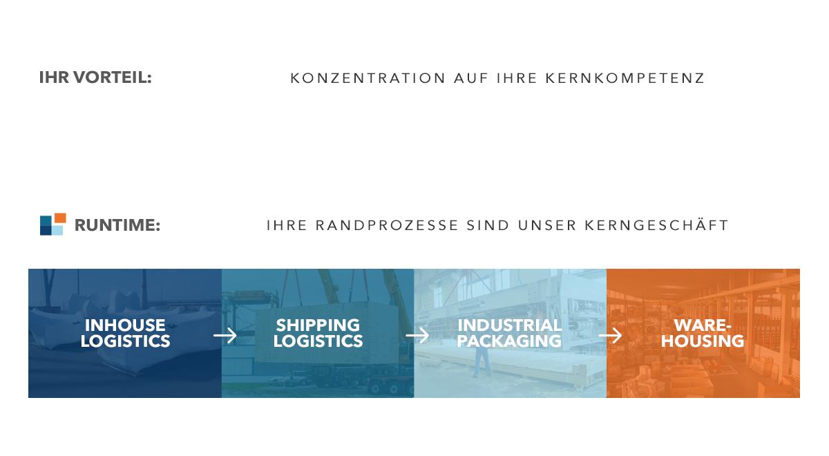 Runtime Infografik
